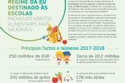 Distribuição de leite, fruta e produtos hortícolas nas escolas